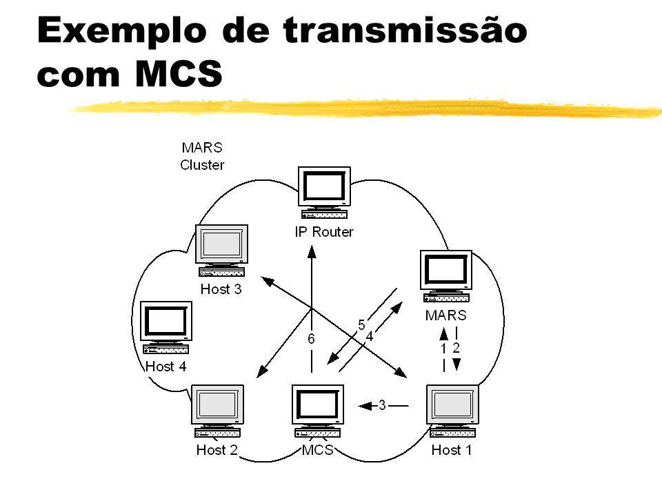 Exemplo de transmissão com MCS