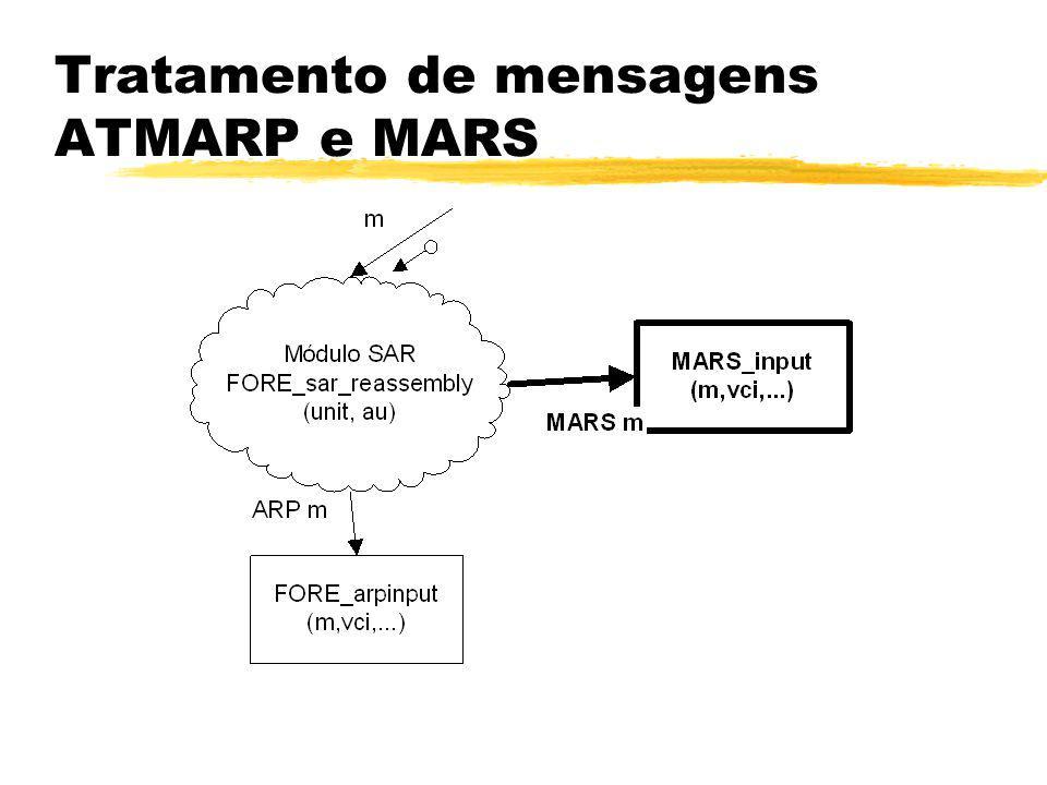 Tratamento de mensagens ATMARP e MARS
