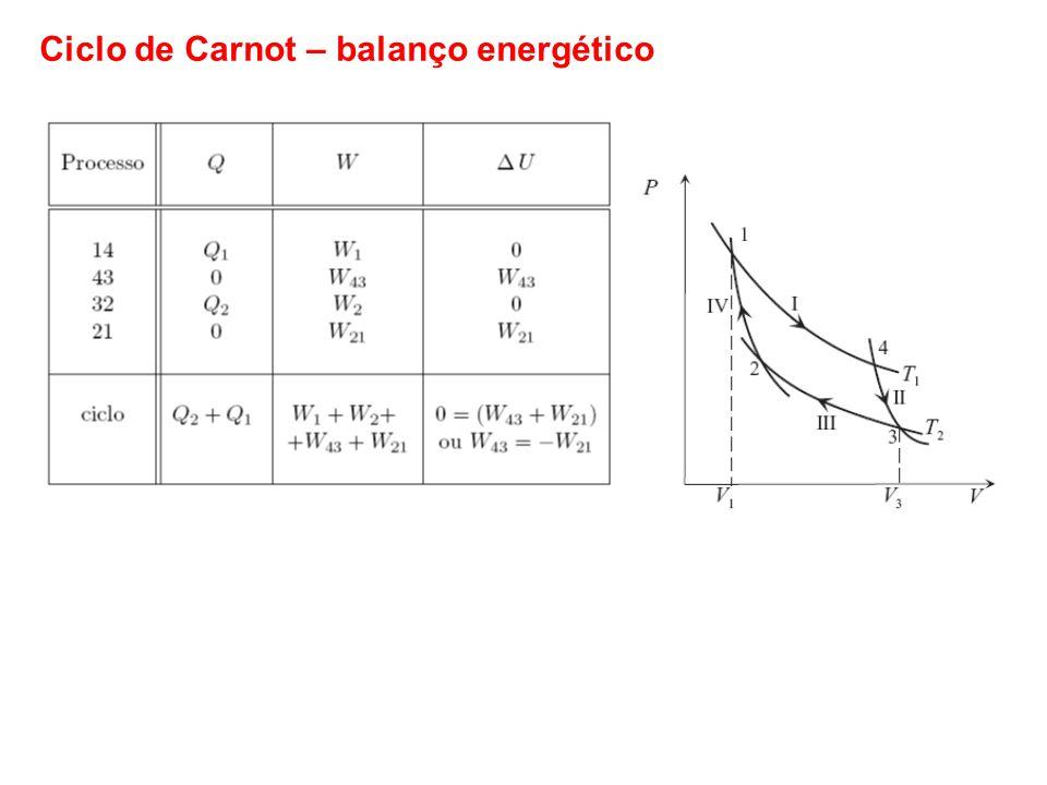 Ciclo de Carnot – balanço energético