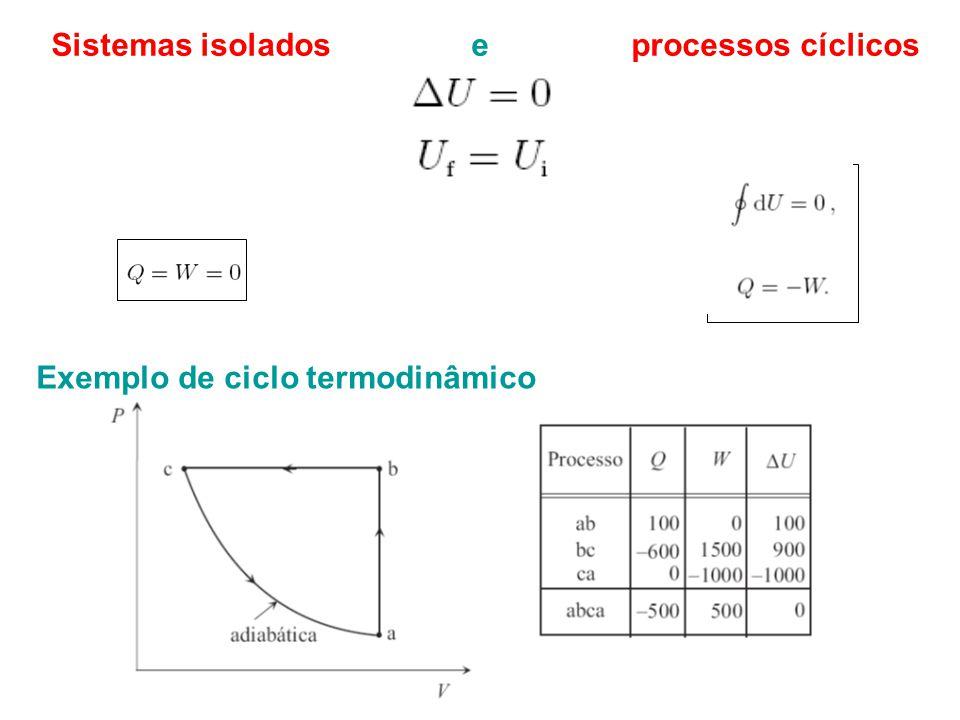 Sistemas isolados e processos cíclicos Exemplo de ciclo termodinâmico
