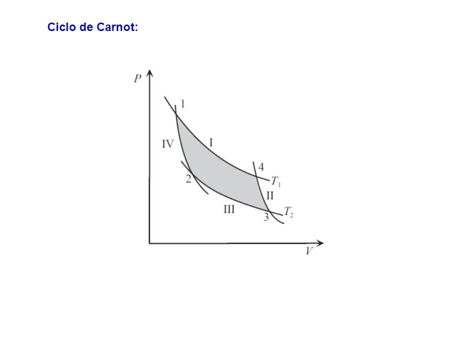 Ciclo de Carnot: