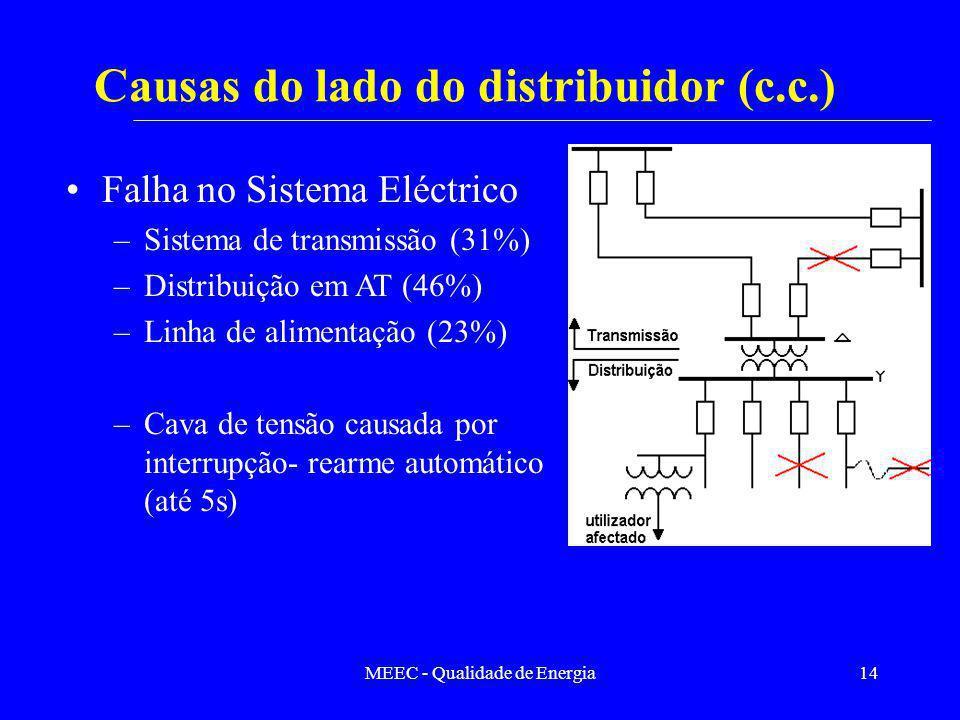 MEEC - Qualidade de Energia14 Causas do lado do distribuidor (c.c.) Falha no Sistema Eléctrico –Sistema de transmissão (31%) –Distribuição em AT (46%)