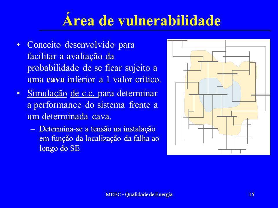 MEEC - Qualidade de Energia15 Área de vulnerabilidade Conceito desenvolvido para facilitar a avaliação da probabilidade de se ficar sujeito a uma cava