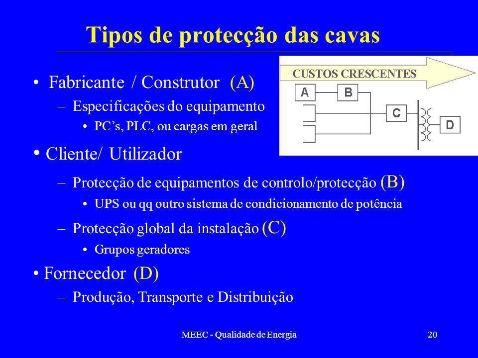 MEEC - Qualidade de Energia20 Tipos de protecção das cavas Fabricante / Construtor (A) –Especificações do equipamento PCs, PLC, ou cargas em geral Cli