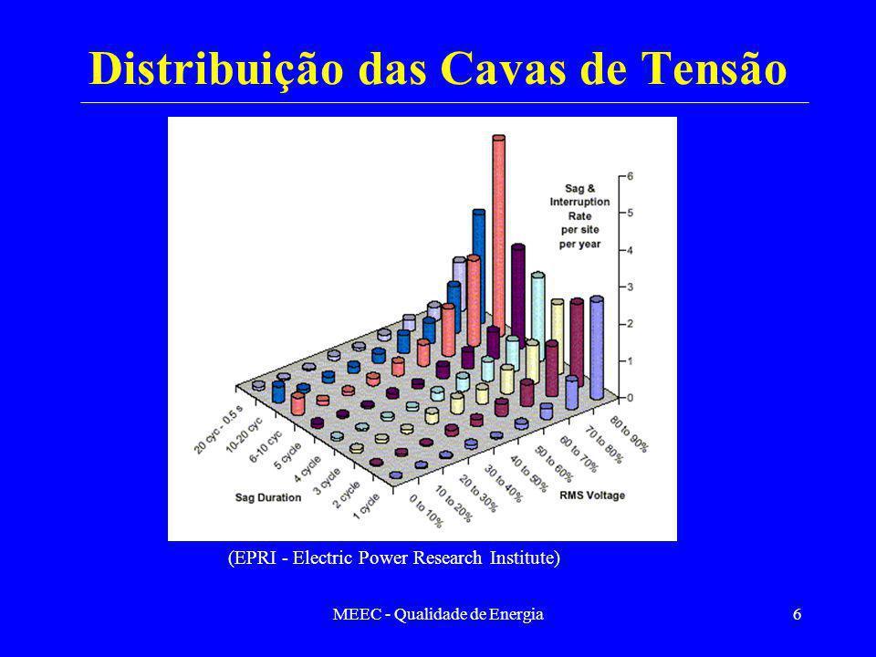 MEEC - Qualidade de Energia6 Distribuição das Cavas de Tensão (EPRI - Electric Power Research Institute)