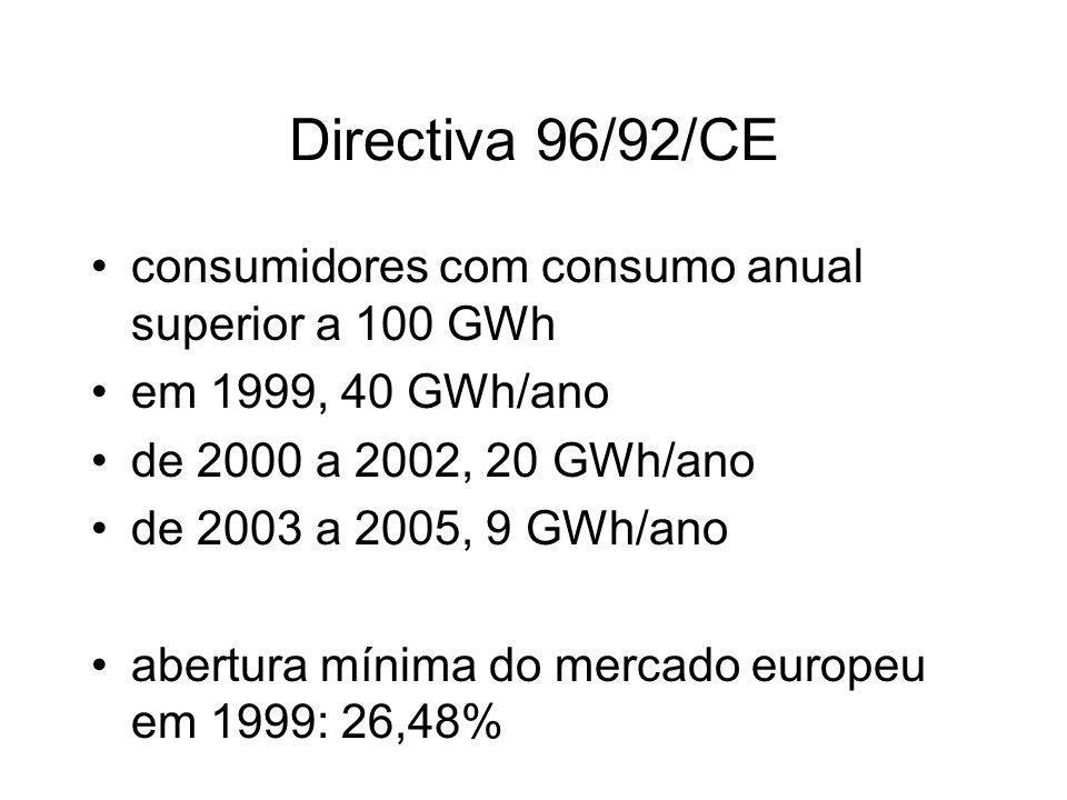 Directiva 96/92/CE consumidores com consumo anual superior a 100 GWh em 1999, 40 GWh/ano de 2000 a 2002, 20 GWh/ano de 2003 a 2005, 9 GWh/ano abertura mínima do mercado europeu em 1999: 26,48%