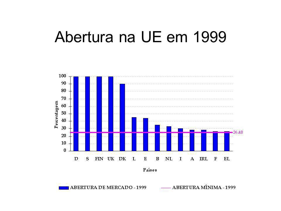 2000 a 2001 - 28% –baseado no limiar de 20 GWh/ano 2003 - 33% –baseado em 9 GWh/ano
