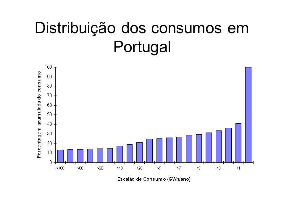 Distribuição dos consumos em Portugal