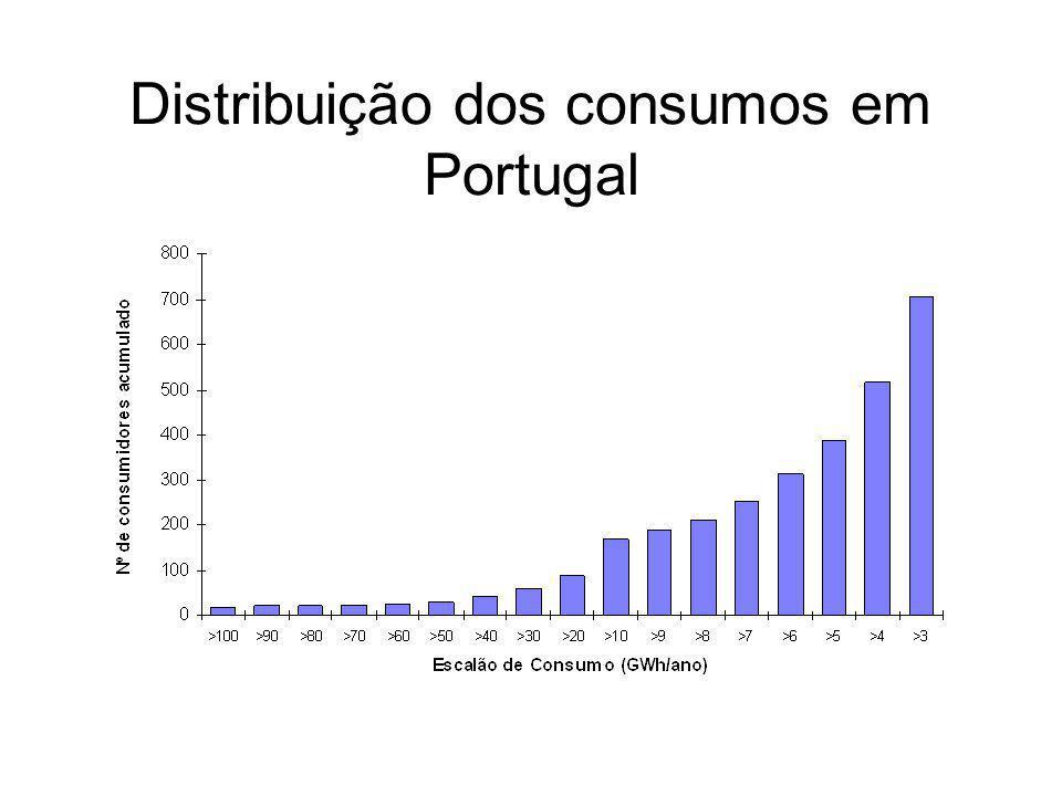 Elegibilidade Só consumidores de MT, AT e MAT (cerca de 46% do consumo)