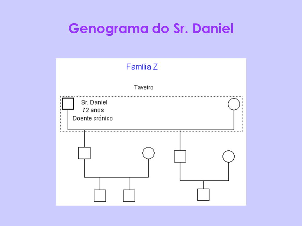Genograma do Sr. Daniel