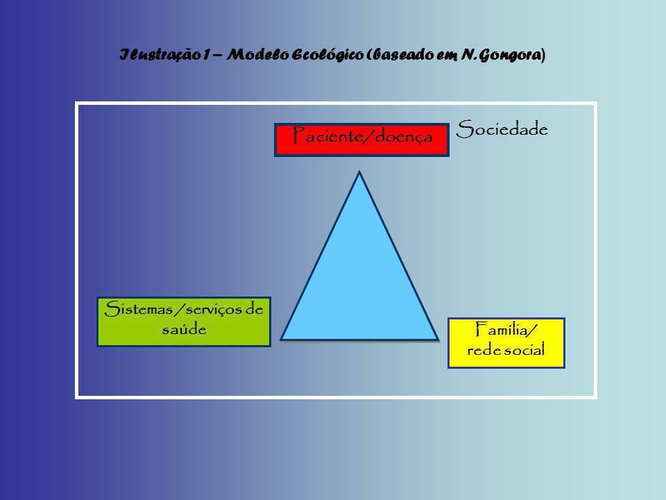 Sociedade Família/ rede social Sistemas /serviços de saúde Paciente/doença Ilustração 1 – Modelo Ecológico (baseado em N. Gongora )