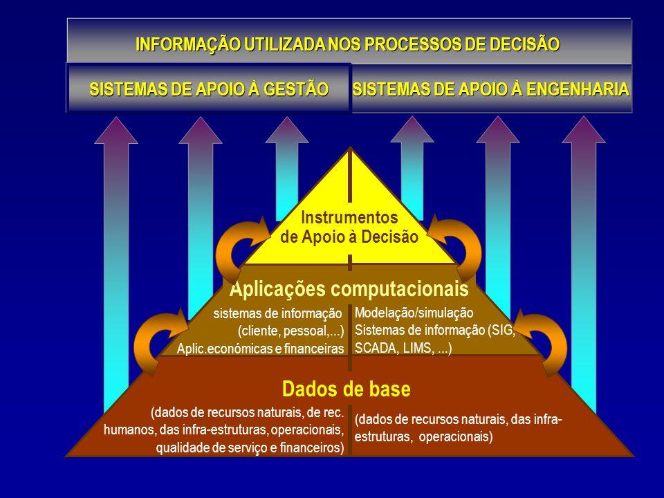 INFORMAÇÃO UTILIZADA NOS PROCESSOS DE DECISÃO Dados de base Aplicações computacionais Instrumentos de Apoio à Decisão Instrumentos de Apoio à Decisão