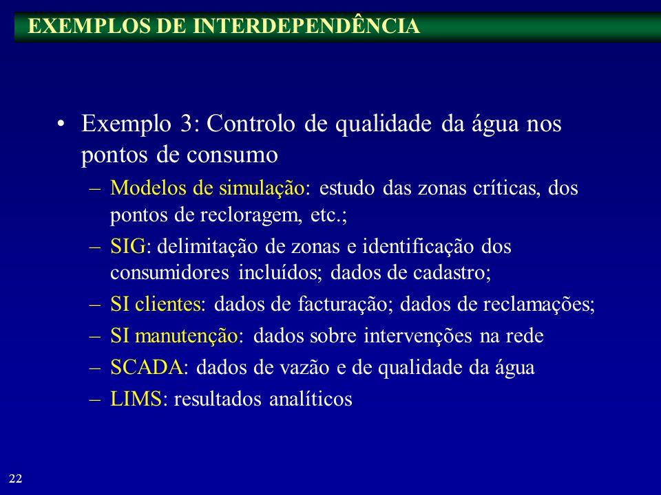 21 Exemplo 2: Projectos de expansão –SI clientes e SCADA: previsão de necessidades com base nos registos históricos; –SIG: dados de cadastro; –Modelos