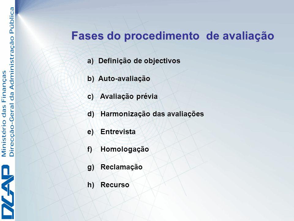Fases do procedimento de avaliação a) a)Definição de objectivos b) b)Auto-avaliação c) c) Avaliação prévia d) d) Harmonização das avaliações e) e) Ent