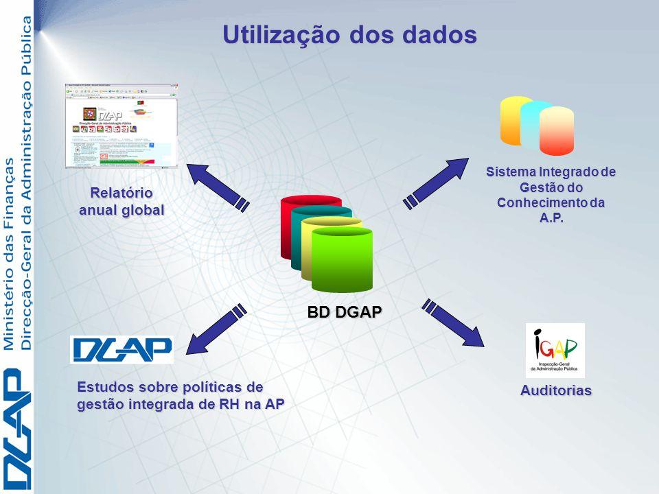 Utilização dos dados Sistema Integrado de Gestão do Conhecimento da A.P. Relatório anual global Auditorias BD DGAP Estudos sobre políticas de gestão i