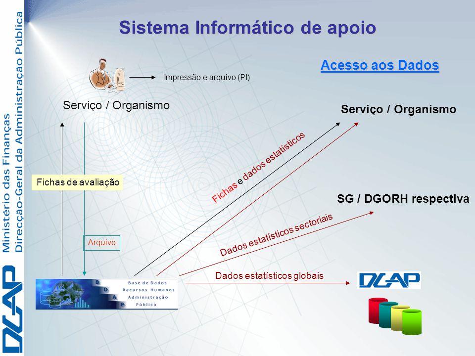 Sistema Informático de apoio Serviço / Organismo Fichas e dados estatísticos SG / DGORH respectiva Dados estatísticos sectoriais Dados estatísticos gl