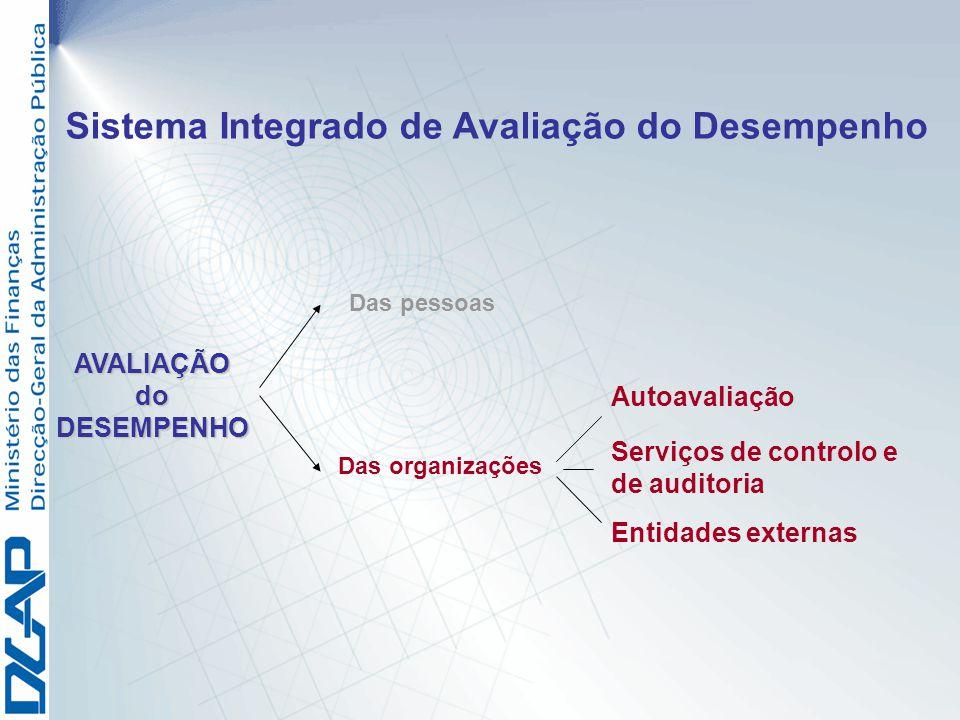 Das organizações Autoavaliação Serviços de controlo e de auditoria Entidades externas AVALIAÇÃOdoDESEMPENHO Das pessoas Sistema Integrado de Avaliação