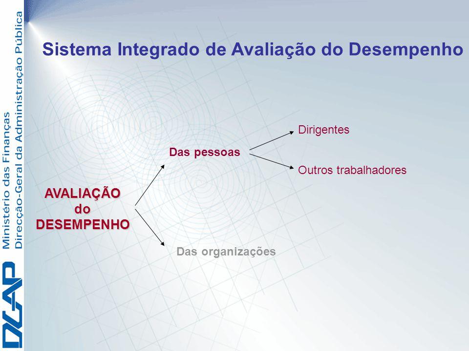 Dirigentes Das pessoas Outros trabalhadores AVALIAÇÃOdoDESEMPENHO Sistema Integrado de Avaliação do Desempenho Das organizações