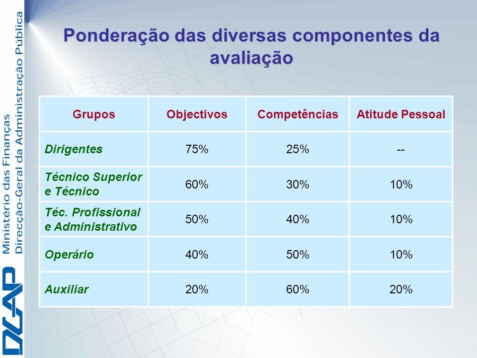 GruposObjectivosCompetênciasAtitude Pessoal Dirigentes75%25%-- Técnico Superior e Técnico 60%30%10% Téc. Profissional e Administrativo 50%40%10% Operá