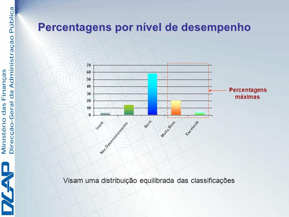 Percentagens por nível de desempenho Visam uma distribuição equilibrada das classificações Percentagens máximas