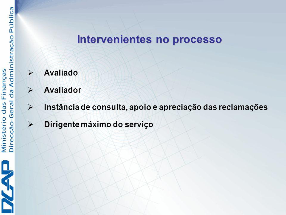 Avaliado Avaliador Instância de consulta, apoio e apreciação das reclamações Dirigente máximo do serviço Intervenientes no processo