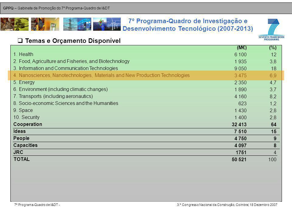 GPPQ – Gabinete de Promoção do 7º Programa-Quadro de I&DT 7º Programa-Quadro de I&DT -3.º Congresso Nacional da Construção, Coimbra| 18 Dezembro 2007 7º Programa-Quadro de Investigação e Desenvolvimento Tecnológico (2007-2013) 10 1.