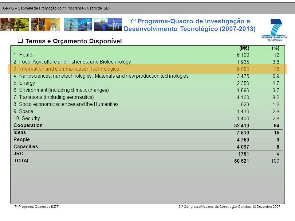 GPPQ – Gabinete de Promoção do 7º Programa-Quadro de I&DT 7º Programa-Quadro de I&DT -3.º Congresso Nacional da Construção, Coimbra| 18 Dezembro 2007 7º Programa-Quadro de Investigação e Desenvolvimento Tecnológico (2007-2013) 2 1.