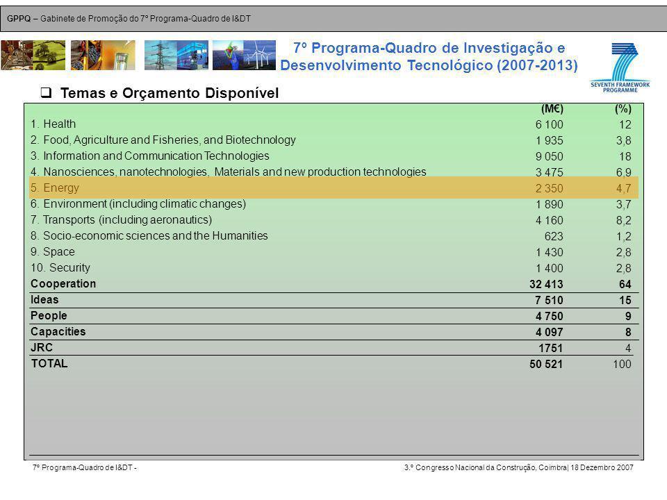 GPPQ – Gabinete de Promoção do 7º Programa-Quadro de I&DT 7º Programa-Quadro de I&DT -3.º Congresso Nacional da Construção, Coimbra| 18 Dezembro 2007 7º Programa-Quadro de Investigação e Desenvolvimento Tecnológico (2007-2013) 23 1.