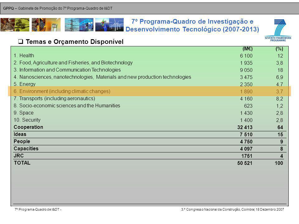 GPPQ – Gabinete de Promoção do 7º Programa-Quadro de I&DT 7º Programa-Quadro de I&DT -3.º Congresso Nacional da Construção, Coimbra| 18 Dezembro 2007 7º Programa-Quadro de Investigação e Desenvolvimento Tecnológico (2007-2013) 36 1.