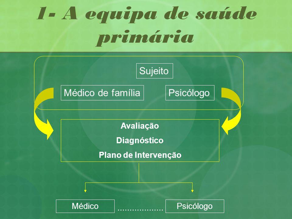 1- A equipa de saúde primária Sujeito Médico de famíliaPsicólogo Avaliação Diagnóstico Plano de Intervenção MédicoPsicólogo...................