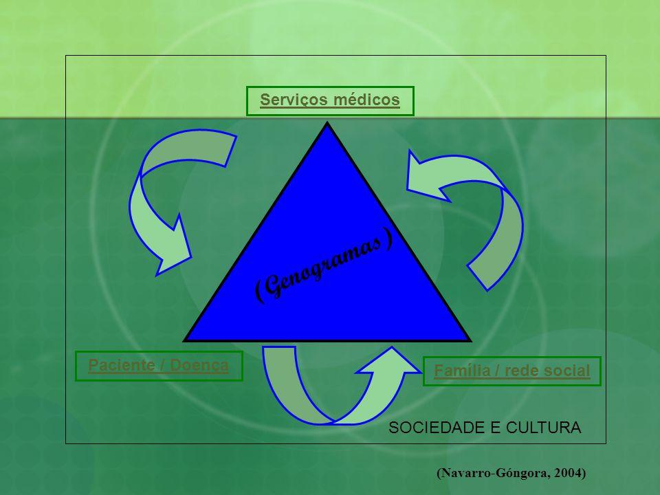 Serviços médicos Família / rede social Paciente / Doença SOCIEDADE E CULTURA (Genogramas) (Navarro-Góngora, 2004)
