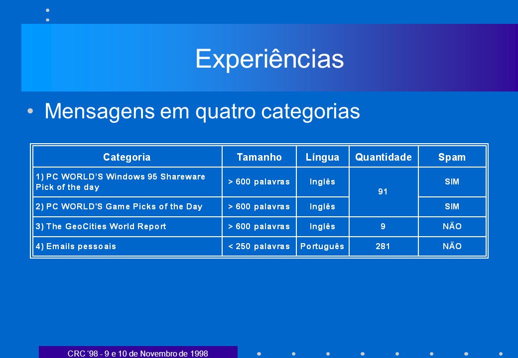 CRC 98 - 9 e 10 de Novembro de 1998 Experiências Mensagens em quatro categorias