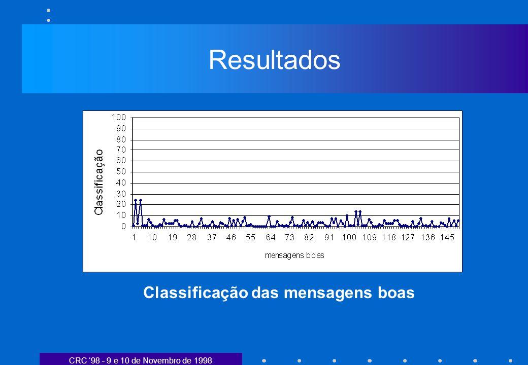 CRC 98 - 9 e 10 de Novembro de 1998 Resultados Classificação das mensagens boas