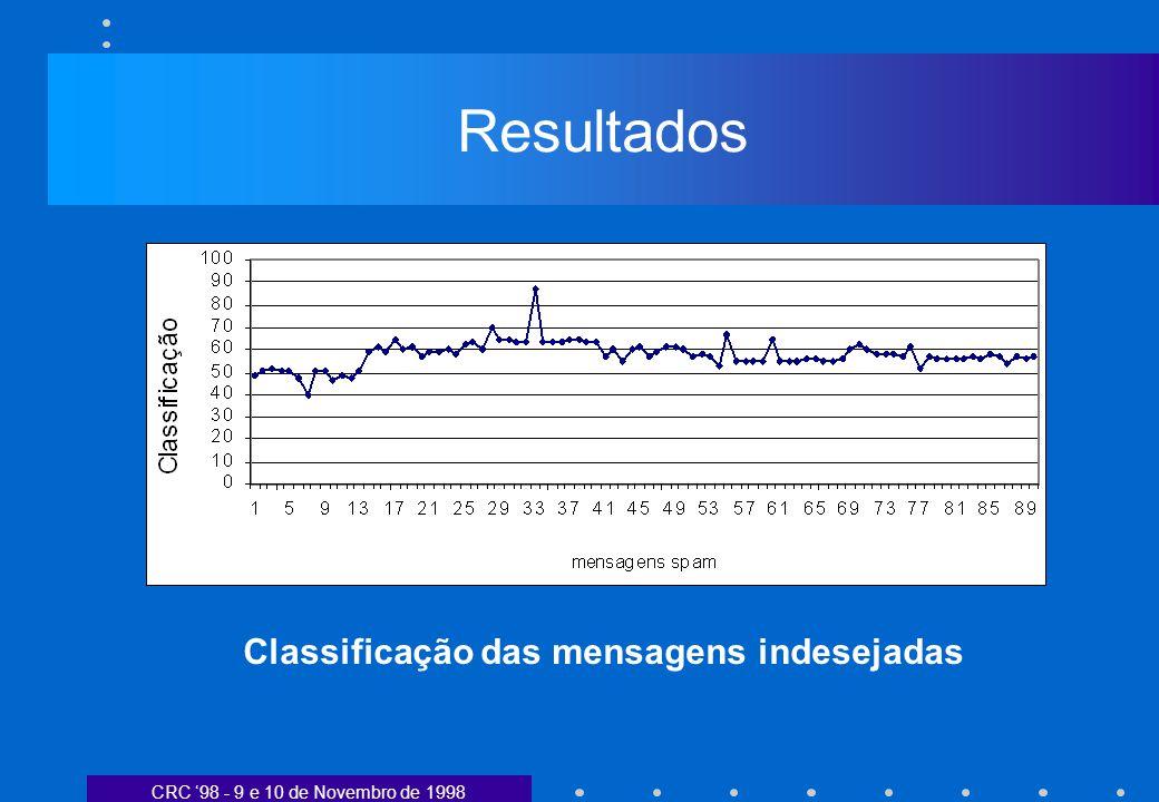 CRC 98 - 9 e 10 de Novembro de 1998 Resultados Classificação das mensagens indesejadas