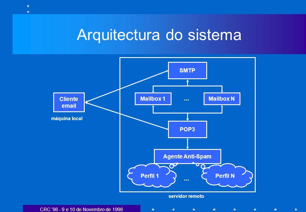 CRC 98 - 9 e 10 de Novembro de 1998 Arquitectura do sistema SMTP POP3 Mailbox 1 Agente Anti-Spam Perfil 1 Cliente email Mailbox N... Perfil N servidor