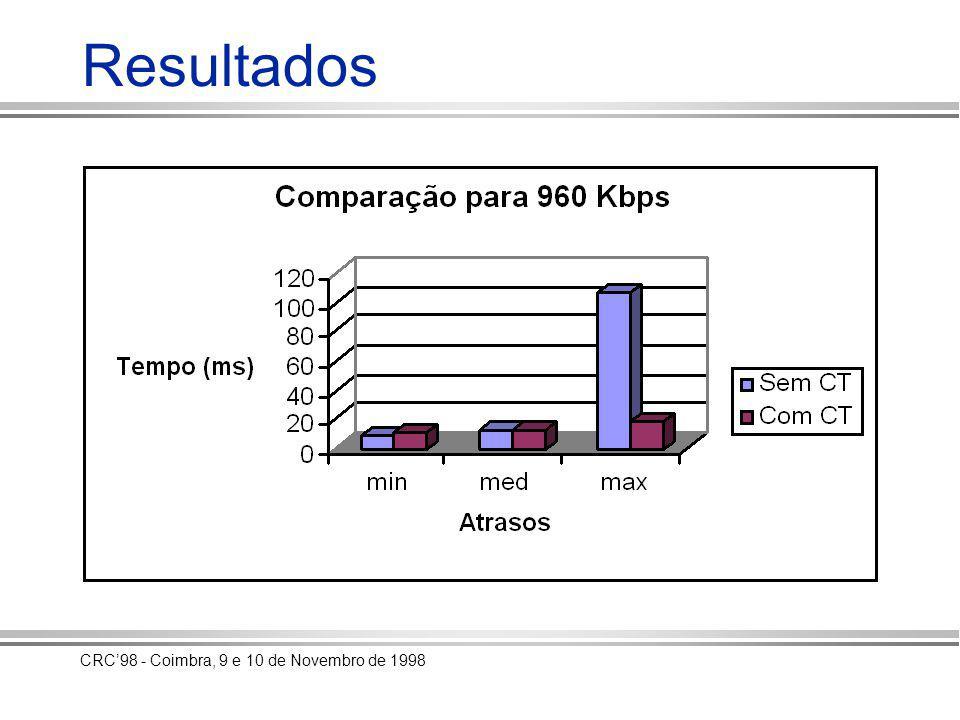 CRC98 - Coimbra, 9 e 10 de Novembro de 1998 Resultados