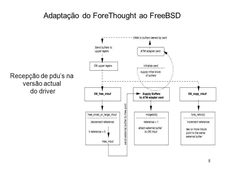 9 Adaptação do ForeThought ao FreeBSD Testes de Desempenho Loopback O novo método de transporte de pdus permitiu um aumento de 11% no desempenho do driver.