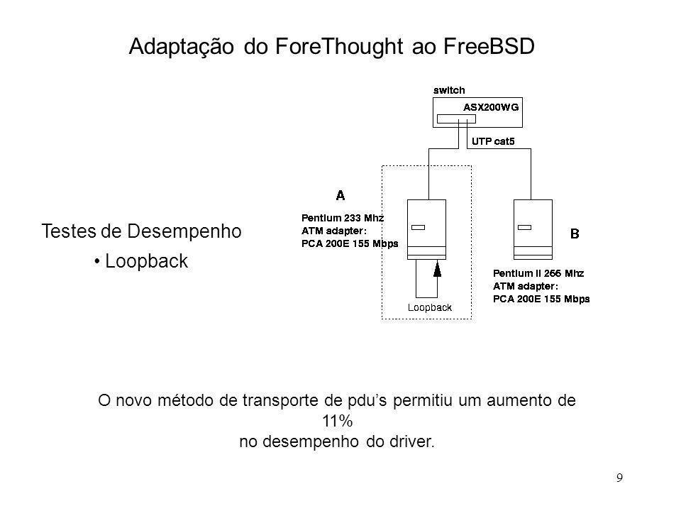 9 Adaptação do ForeThought ao FreeBSD Testes de Desempenho Loopback O novo método de transporte de pdus permitiu um aumento de 11% no desempenho do dr