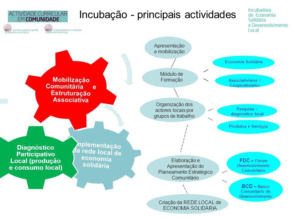 Implementação da rede local de economia solidária Diagnóstico Participativo Local (produção e consumo local) Mobilização Comunitária e Estruturação As