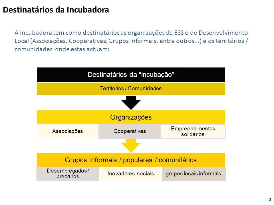 Destinatários da Incubadora A incubadora tem como destinatários as organizações de ESS e de Desenvolvimento Local (Associações, Cooperativas, Grupos I