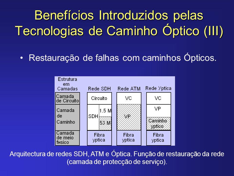 Benefícios Introduzidos pelas Tecnologias de Caminho Óptico (III) Restauração de falhas com caminhos Ópticos. Arquitectura de redes SDH, ATM e Óptica.