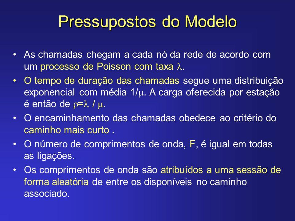 Pressupostos do Modelo As chamadas chegam a cada nó da rede de acordo com um processo de Poisson com taxa. O tempo de duração das chamadas segue uma d