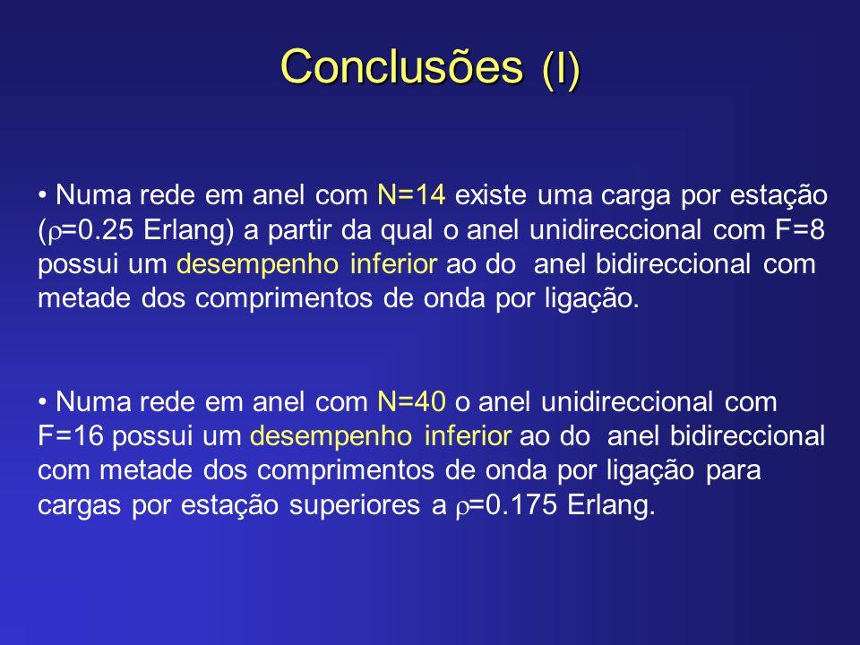 Conclusões (I) Numa rede em anel com N=14 existe uma carga por estação ( =0.25 Erlang) a partir da qual o anel unidireccional com F=8 possui um desemp