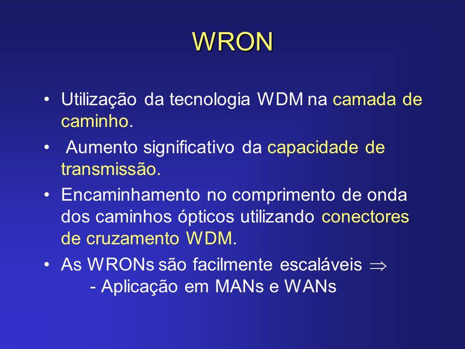 WRON Utilização da tecnologia WDM na camada de caminho. Aumento significativo da capacidade de transmissão. Encaminhamento no comprimento de onda dos