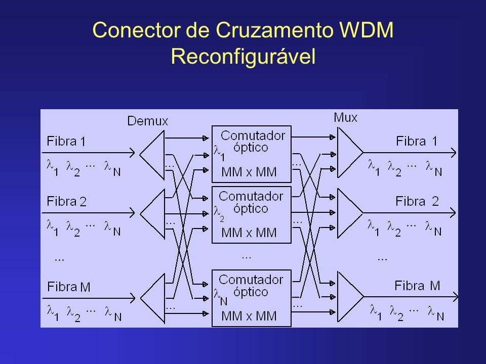Conector de Cruzamento WDM com Permuta de Comprimentos de Onda