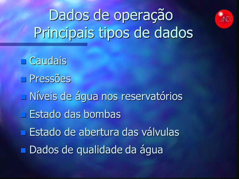 Dados de operação Principais tipos de dados n Caudais n Pressões n Níveis de água nos reservatórios n Estado das bombas n Estado de abertura das válvu
