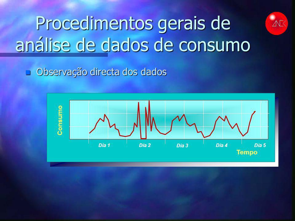 Procedimentos gerais de análise de dados de consumo n Observação directa dos dados Consumo Tempo Dia 1Dia 2 Dia 3 Dia 4Dia 5