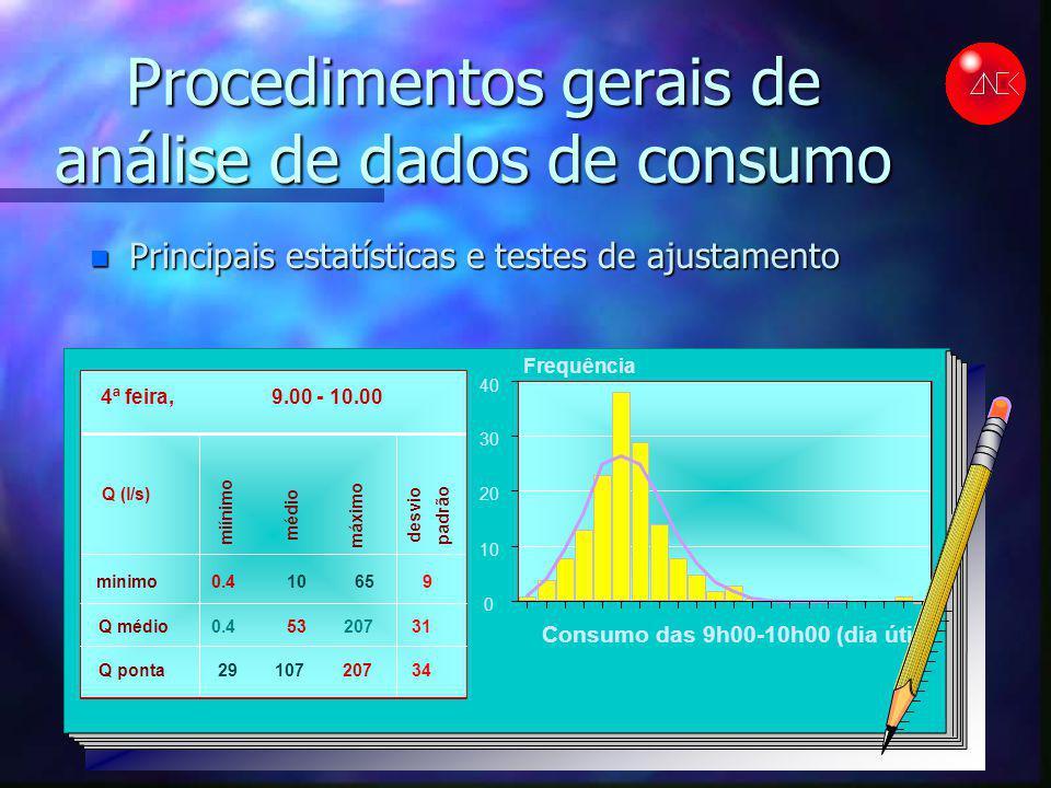 Procedimentos gerais de análise de dados de consumo n Principais estatísticas e testes de ajustamento minimo miínimo Q ponta máximo Q médio médio 53 d