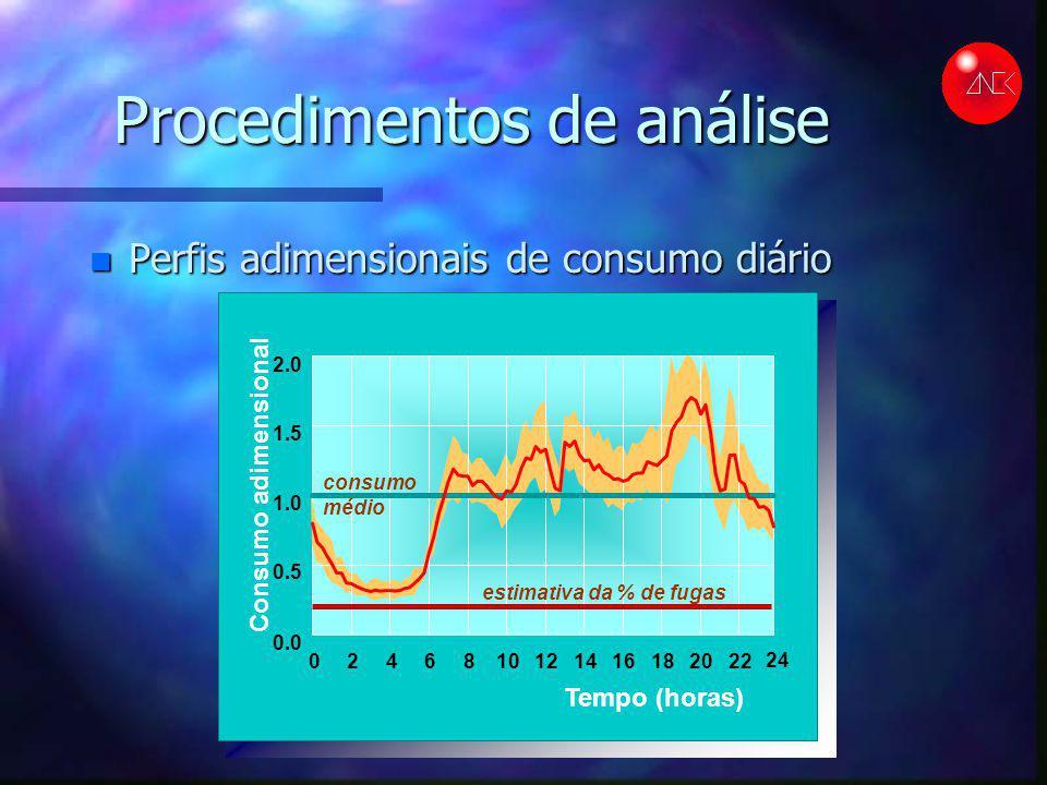 Procedimentos de análise n Perfis adimensionais de consumo diário Consumo adimensional Tempo (horas) 0246810121416182022 0.0 0.5 1.0 1.5 2.0 estimativ