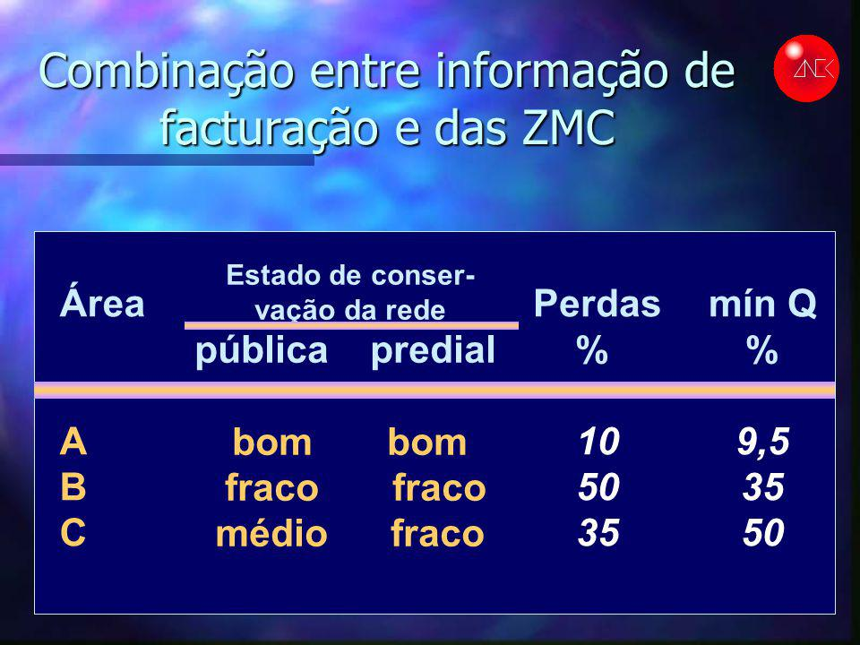 Combinação entre informação de facturação e das ZMC Área A B C Estado de conser- vação da rede pública predial bom fraco fraco médio fraco Perdas % 10